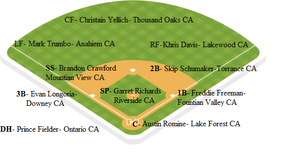 Angels Depth Chart