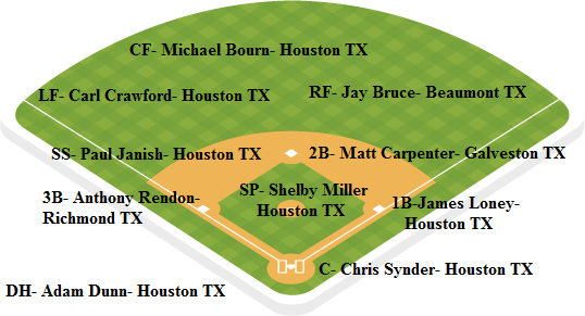 Astros Depth Chart