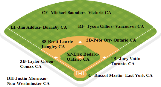 bluejays depth chart