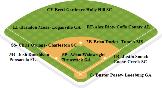 Braves depth chart