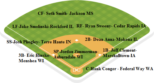 Brewers depth chart