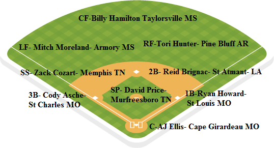 Cardinals Depth Chart