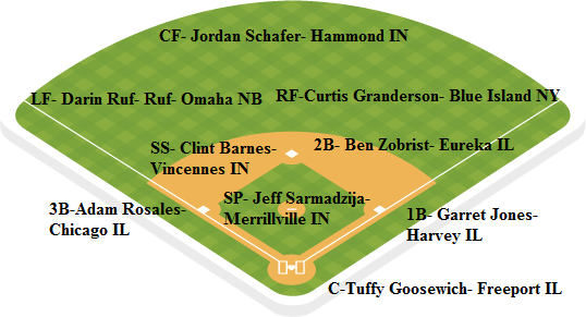 Cubs depth chart