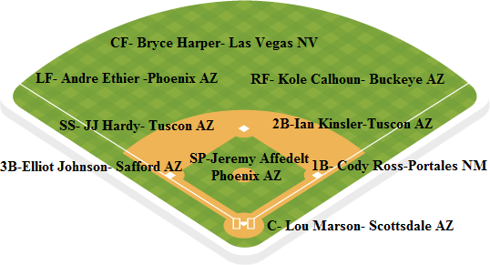 dbacks depth chart