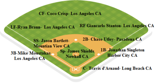dodgers depth chart