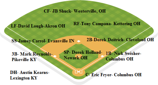 Indians depth chart