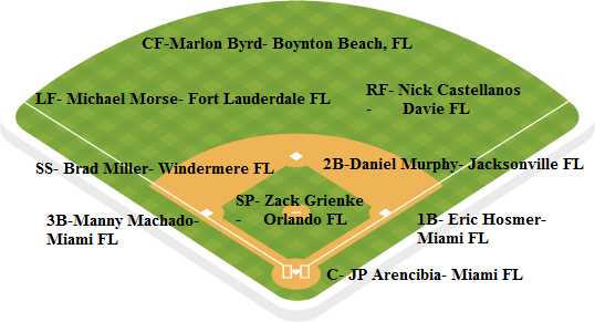 marlins depth chart