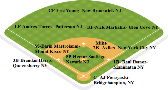 Mets depth chart