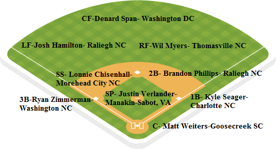 Nats depth chart