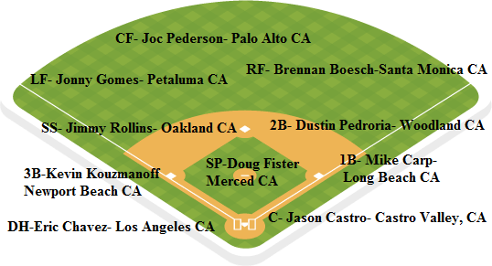 Oakland depth chart