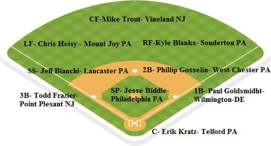 phillies depth chart