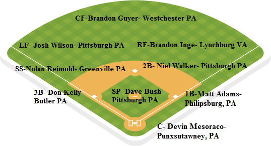 pirates depth chart