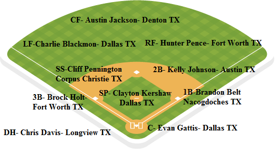 Rangers depth chart