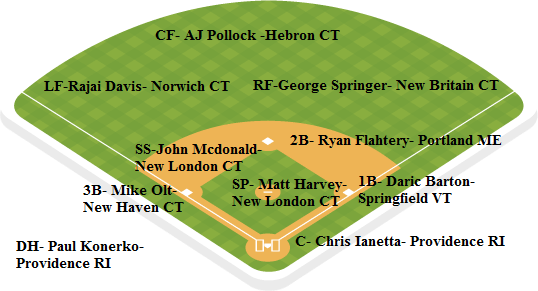 red sox depth chart