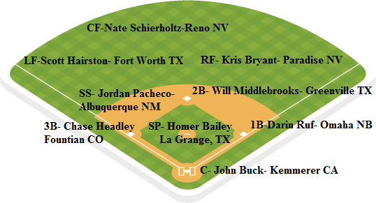 rockies depth chart