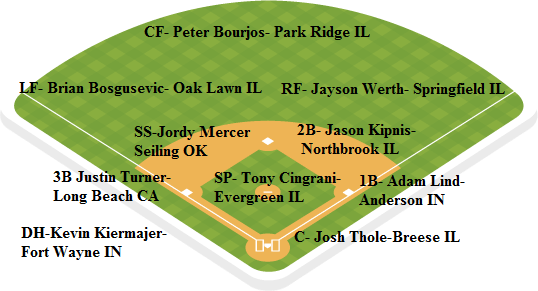 whitesox depth chart