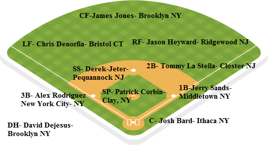 yankees depth chart